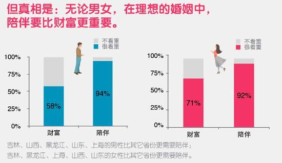 图片来源:《2014年中国婚恋观调查报告》
