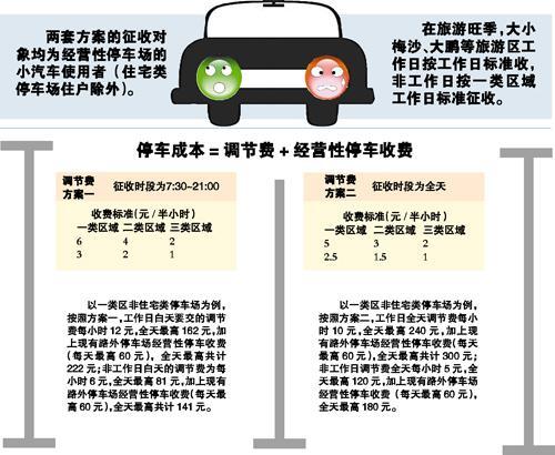 深圳首创增收停车调节费 停一天最高交300元