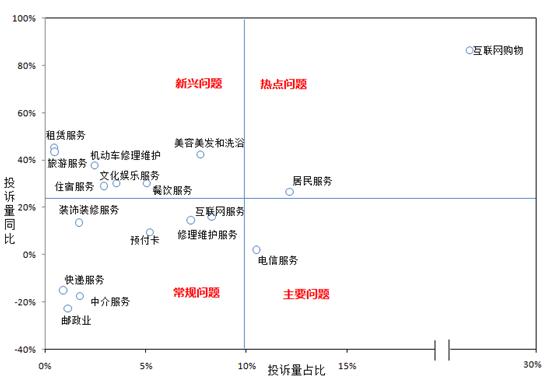 2015年服务消费投诉问题分类情况  图片来源:中国消费者权益保护网