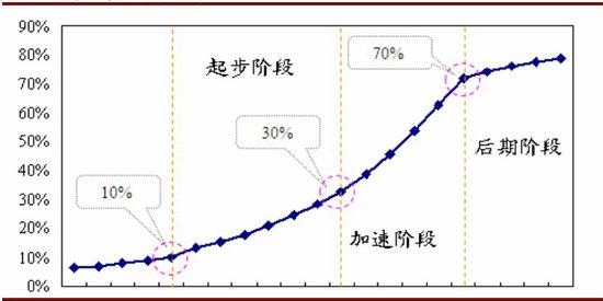 人口老龄化_人口城市化率
