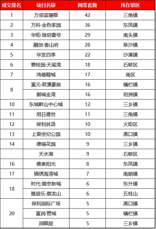 中山最新房价表曝光:东区一项目待售价逼近4万!