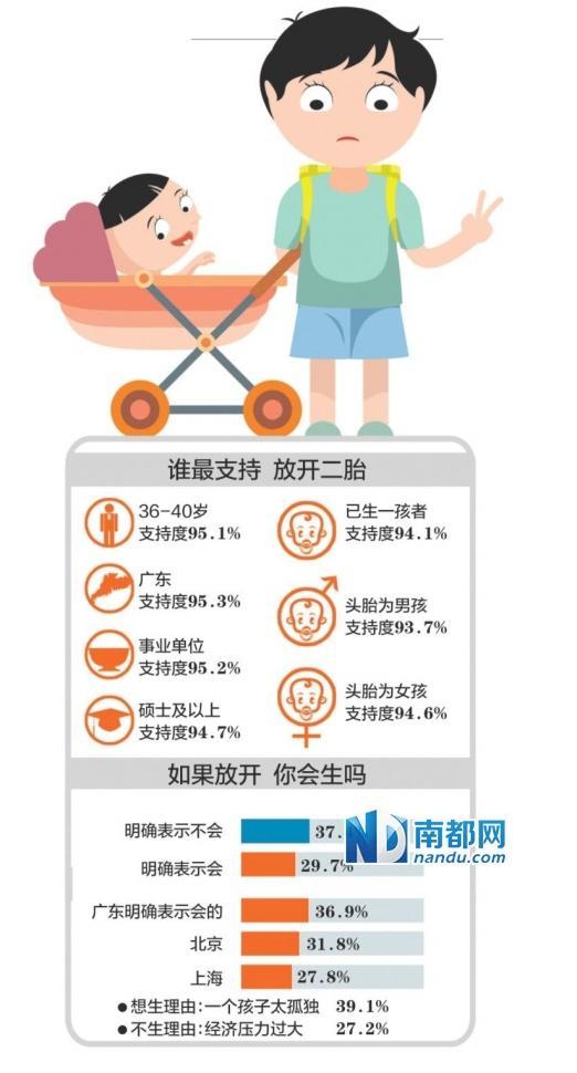 广东人最支持全面放开二胎 支持度达95.3%