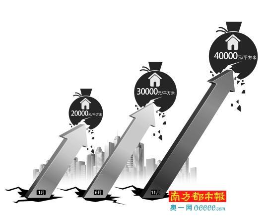 深圳房价野蛮上涨 专家称今年无拐点