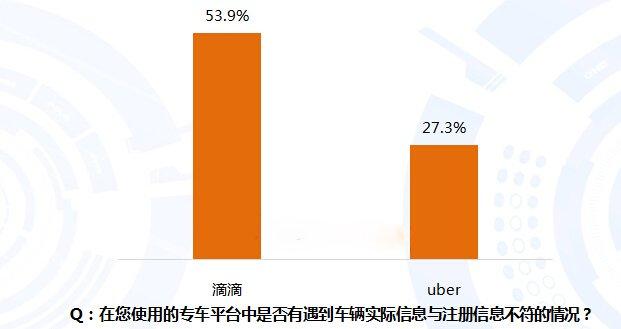 数据来源:艾媒咨询《2016Q1中国网络专车安全使用情况调查》