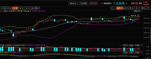 联储证券:再现半天100亿基金火爆销售 市场冲高回落暂不足惧
