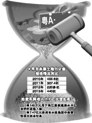 2013年广州卖车牌入7.7亿 超收率113.8%
