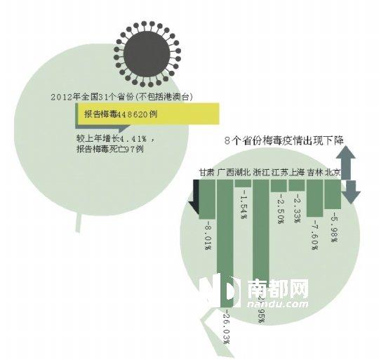 广东梅毒发病数全国第一 200孕妇中1人染病