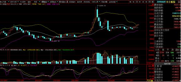 联储证券:中小板月线突破 今日聊LED