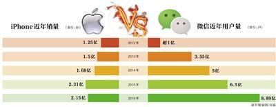 苹果关闭微信赞赏功能 支付暗战变明战?
