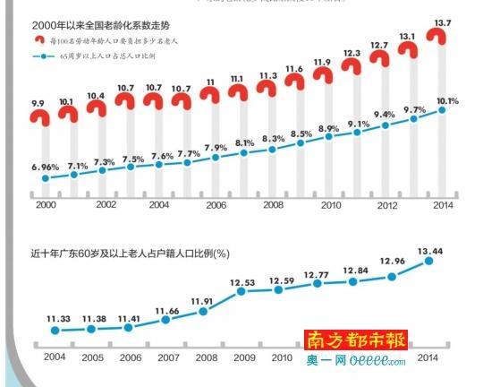 广东人口老龄化现状 深圳中山最 年轻