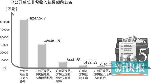广州一机关单位人均年入逾19万