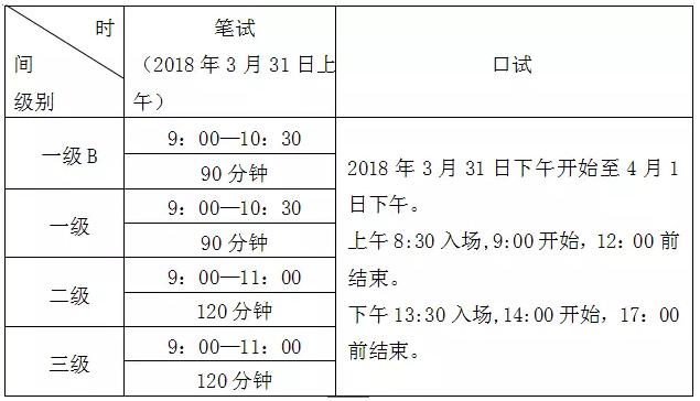 2018年3月全国英语等级考试广东考区报考简章公布