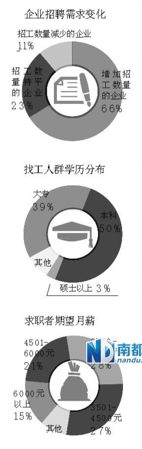 深圳九成企业选择加薪 近五成企业加薪超5%