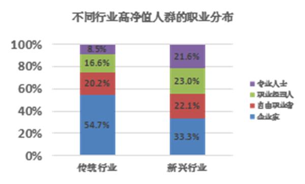 新兴行业造富能力显著 富人投资方向聚焦中国