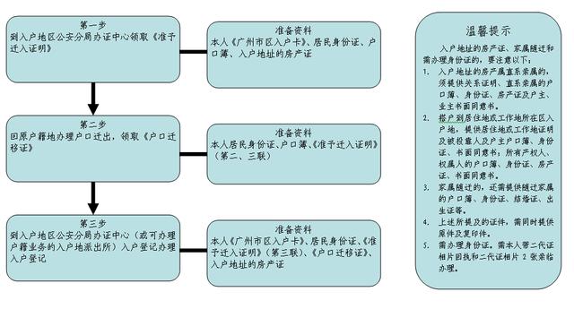 广州积分落户三步走 入户地址首选自有房产