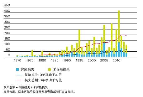 1970-2014年保险损失与未保险损失(10亿美元,2014年价格)