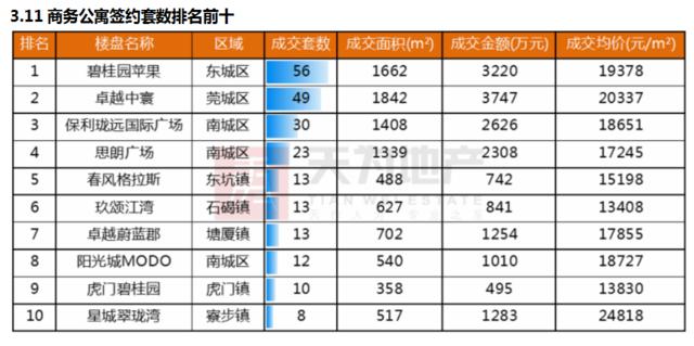 东莞楼市表现平淡 供需量有所回落