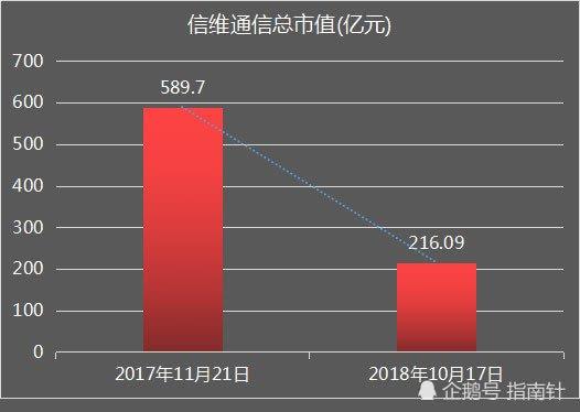 宝安区科技大亨去年曾坐拥近120亿 现已跌去75亿