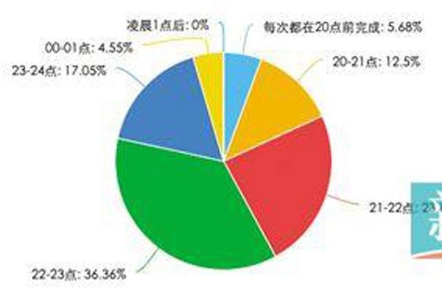 """广州近4成学生平均21时过后做完作业 逾7成爹妈认为做得晚因""""效率不高"""""""