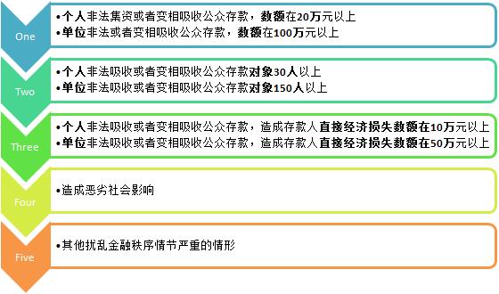 非法集资的立案标准 制图:赵琼敏