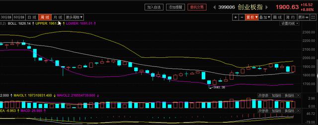 联储证券:周线阳包阴 将进入整体性上升行情