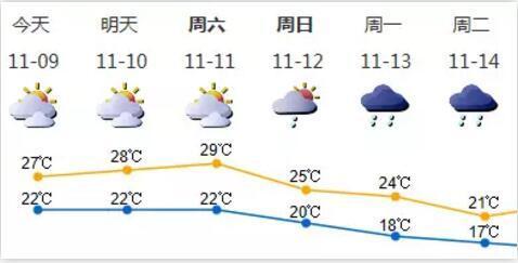 深圳下周低至17度,降温前你必须知道这个消息