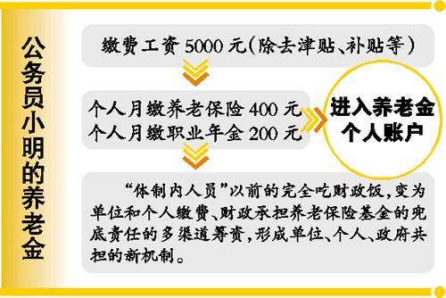 多缴能多得余额可继承 公务员养老待遇不降低 理财广州日报 [微博] 于梦江2015-01-15 08:13 - 通明 - 通天之德