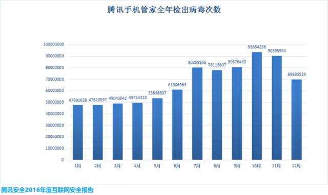 安全大数据:手机病毒感染用户超5亿,创历史新高