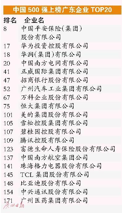 中国企业500强 广东51家居全国第二