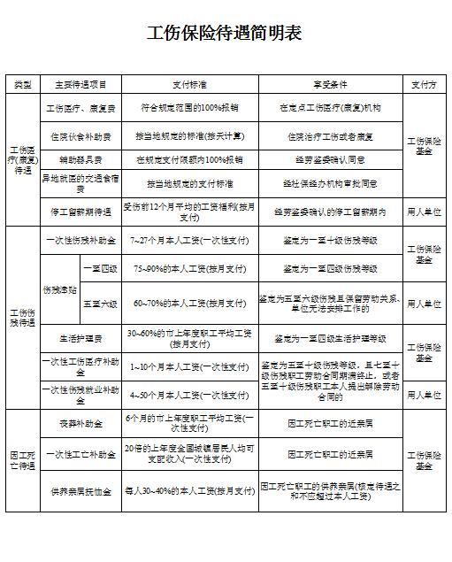 广东省人社厅公布工伤保险待遇赔偿标准
