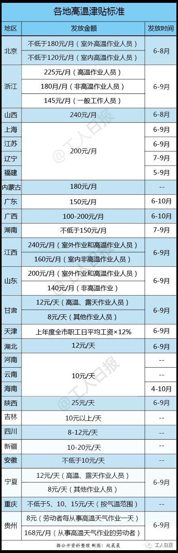 下月起,东莞地区这笔工资连发5个月!