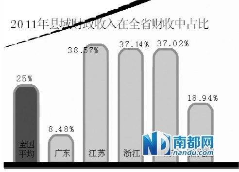 粤东西北人均GDP仅全国平均水平56.4%