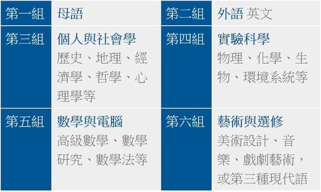 国际文凭课程 香港升学的佳选