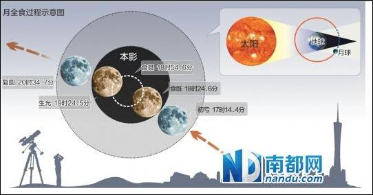月食是怎样形成的图解