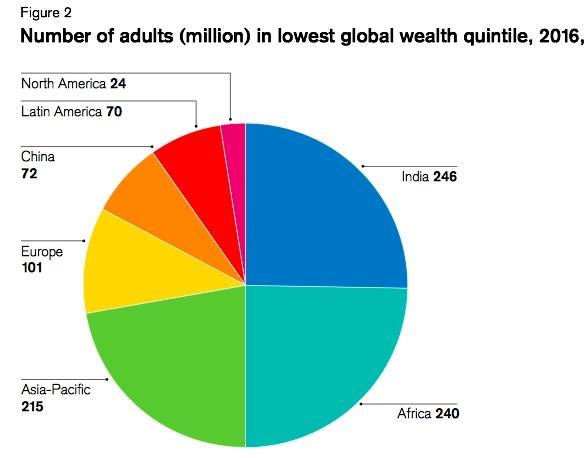全球最贫困人口分布-瑞信 中国成年人平均财富15.8万元