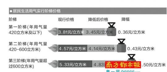 中山拟降低居民生活用气价格 每月可省上百元