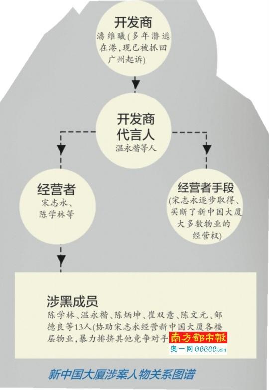 新中国大厦涉黑案主犯否认全部控罪