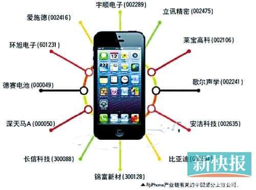 8家中国供应商入苹果供应链 分享苹果2%利润