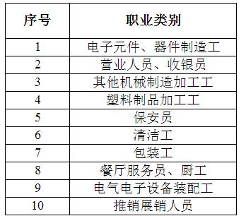 广东节后最缺人十大职业公布