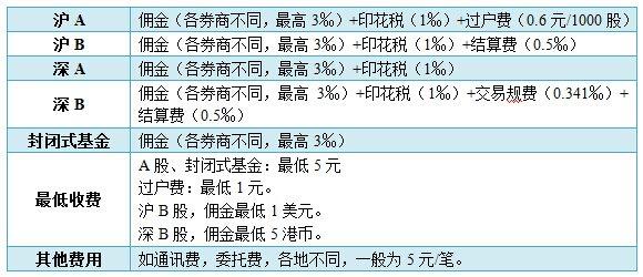 各证券交易手续费列表