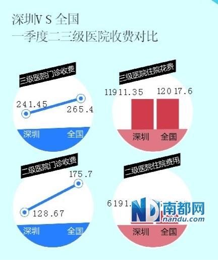 官方发布数据称深圳看病成本略低于全国