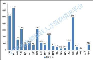 广东急需紧缺人才35195人 经营管理类最缺人