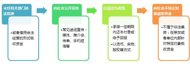 非法集资四大特征 制图:赵琼敏
