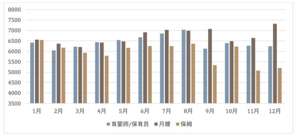 2015年主要职位薪资趋势。图片来源:赶集网蓝领招聘数据研究院