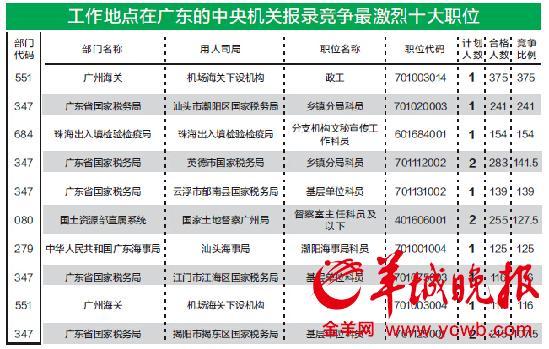 国考报名广东202职位无人报 竞争比例680.8:1