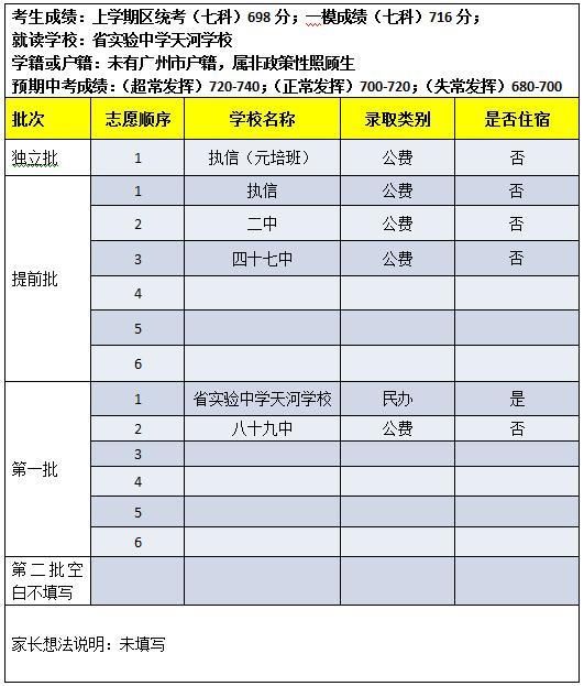 2013年广州中考志愿填报模拟表点评二 大粤