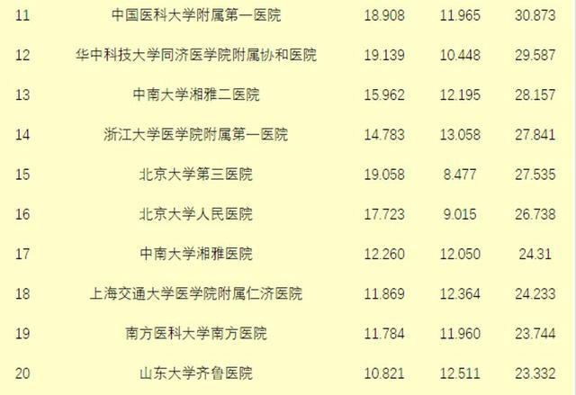 """""""中国医院排行榜""""出炉 广州2家专科第一"""
