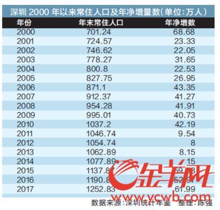 深圳各区人口_深圳官宣:各区常住人口分布!宝安、龙岗、龙华人口最多…(2)