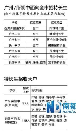 广州教育局:非穗籍生不得报考中学体艺特长生