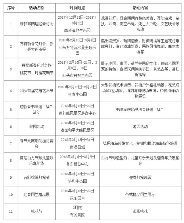 汕头市2018年春节期间景区旅游活动一览表